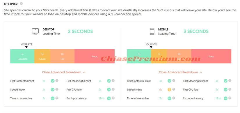 Đánh giá tốc độ website